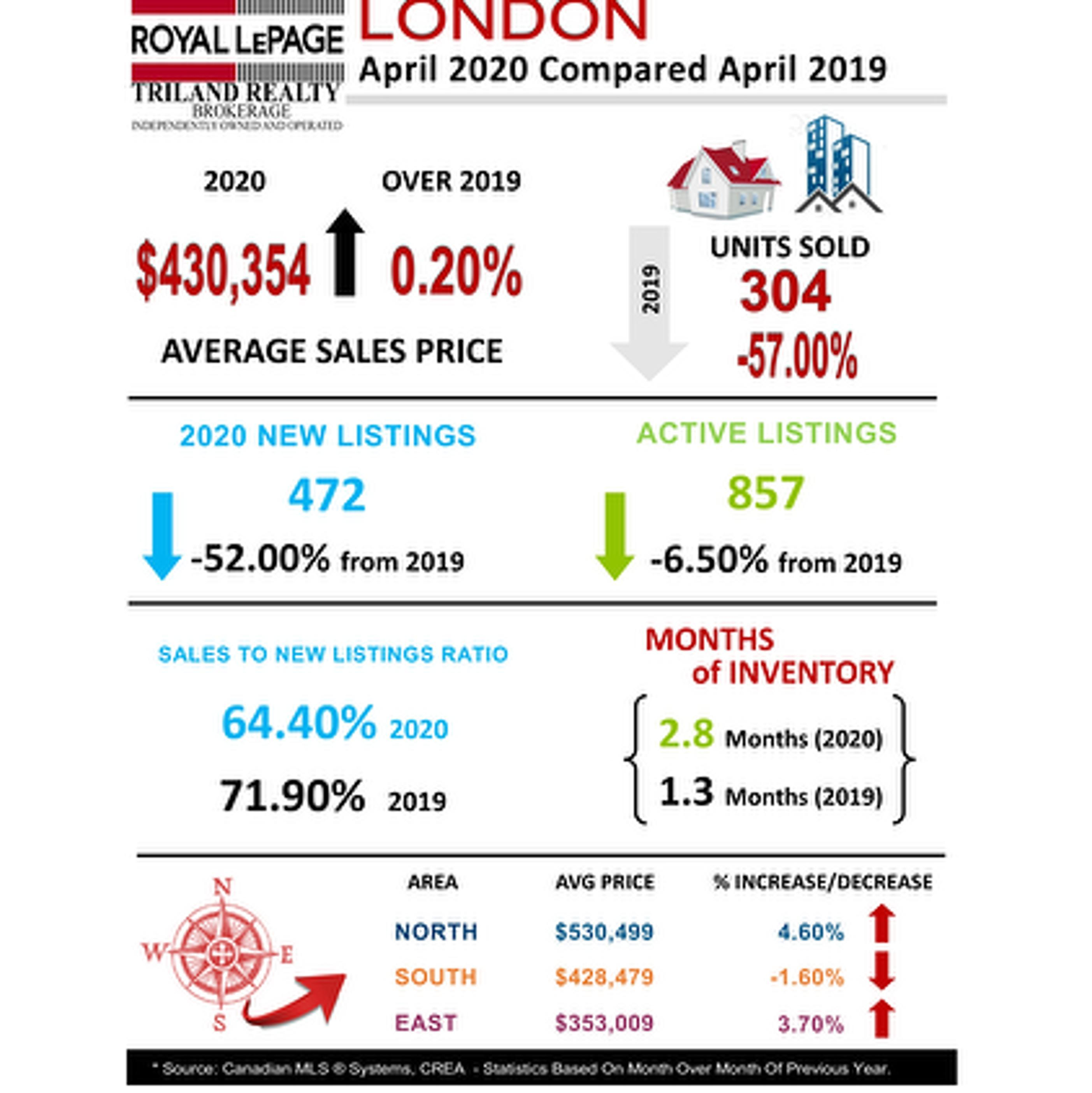 Snapshot of London Market Trend